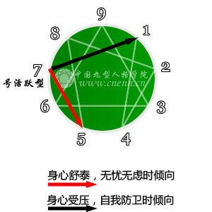 七号活跃型性格特征介绍