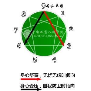九号和平型性格特征介绍